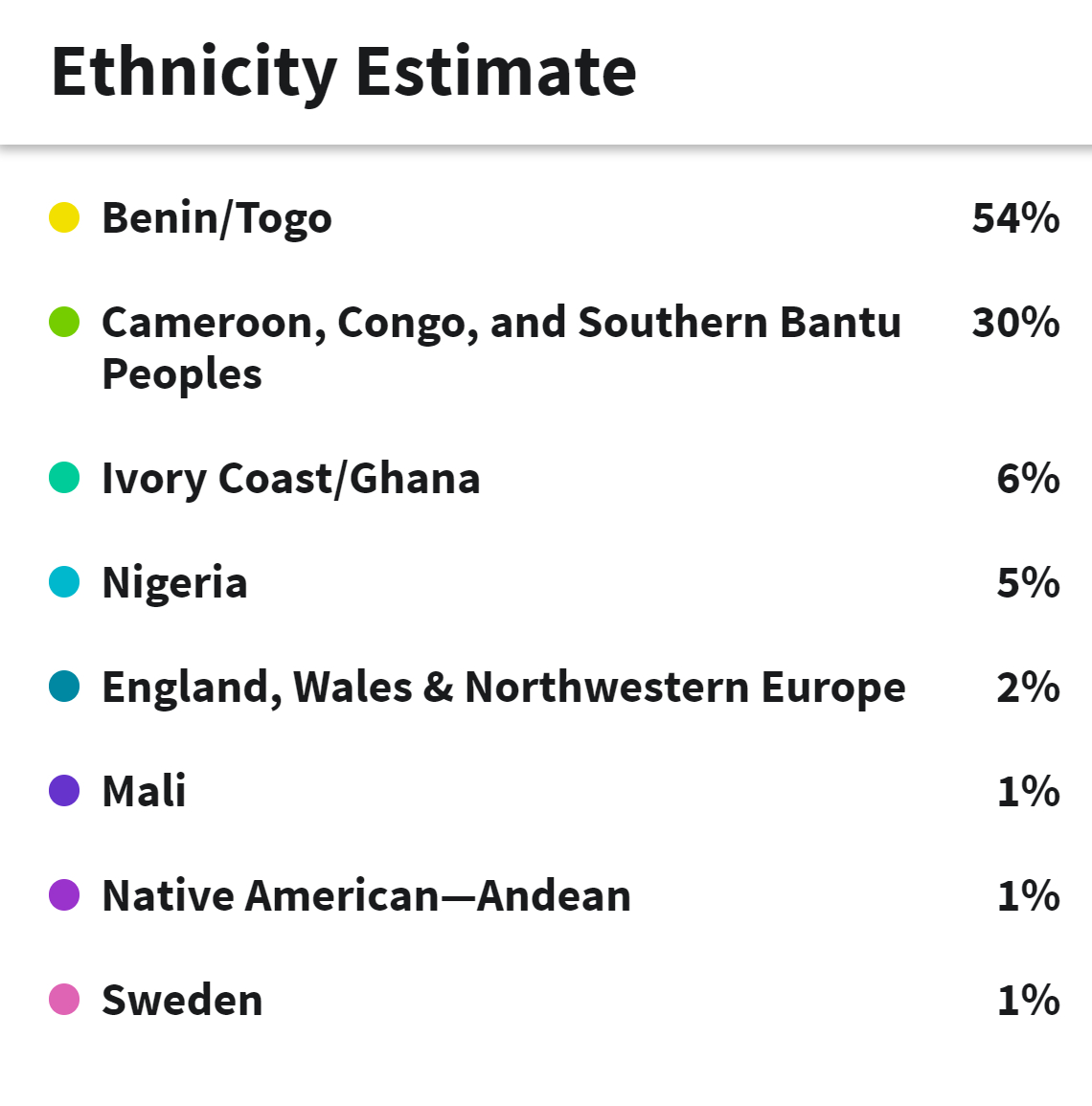 Ancestry Results Estimate